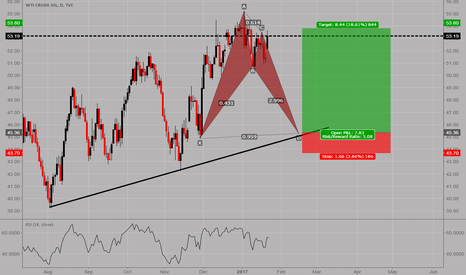 USOIL: USOIL: Bullish bat pattern