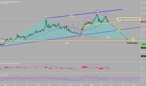 EURCAD: EUR/CAD Watch for short