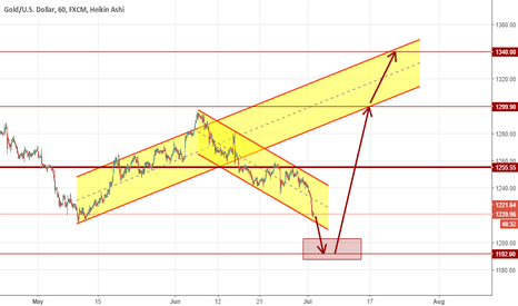 XAUUSD: I prefer to Long Gold. But both directions are possible.