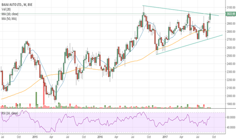 BAJAJ_AUTO: #BAJAJ-AUTO - Symmetrical Triangle Breakout on Weekly Chart