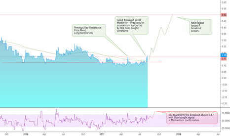 SRES: SRES - Move to Breakout Buy