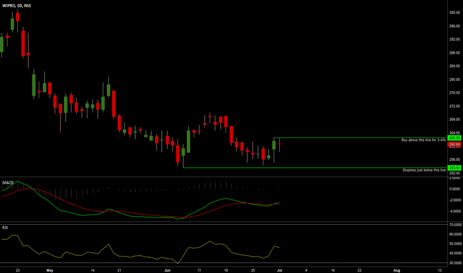 WIPRO: Wipro looking good for long