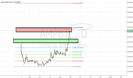 AMPBTC: Short term $AMP top. Ill buy back lower