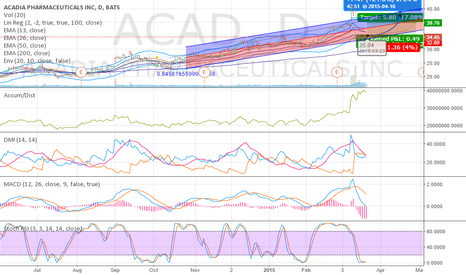 ACAD: Another perfect spread?