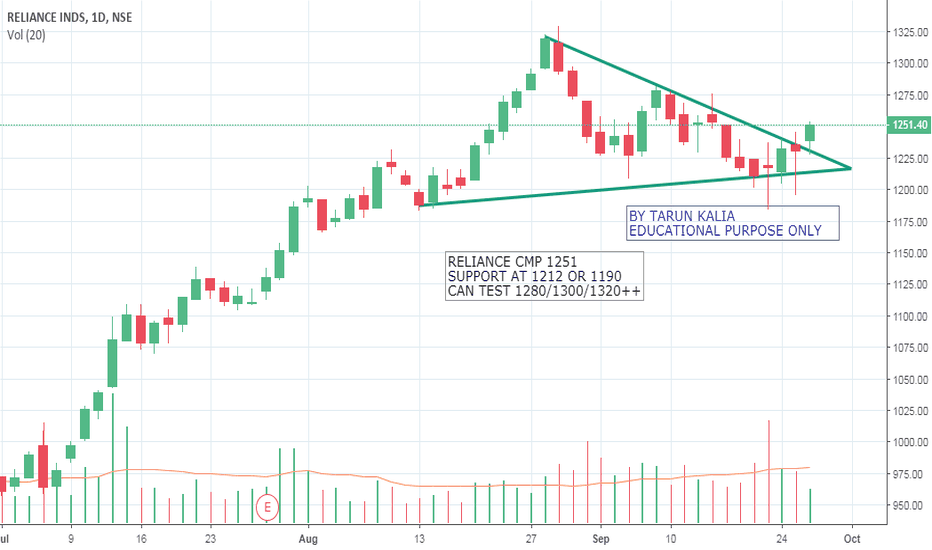RELIANCE: RELIANCE DAILY