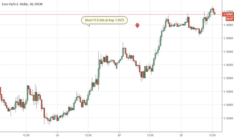 EURUSD: Eur/usd corto sui top