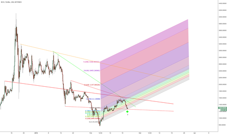BCHUSD: Trend lines and possible channel on Bitcoin Cash