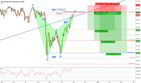 SPX500: SPX almost there,a bearish BAT at 2100