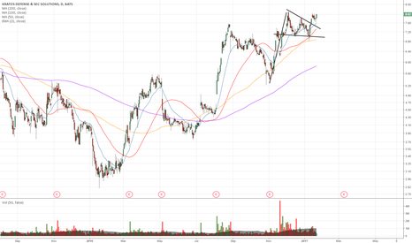 KTOS: Flag breakout continues
