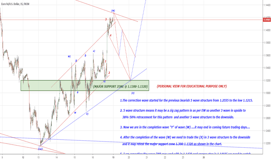 EURUSD:  Short term bearish in 3 wave structure to the downside 1.1300
