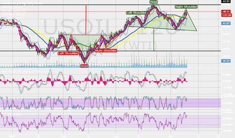 USOIL: Head and Shoulders Update