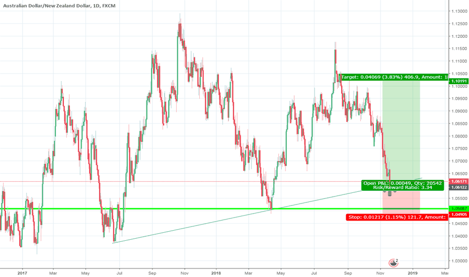 AUDNZD: AUDNZD hit the major support that tested multiple times