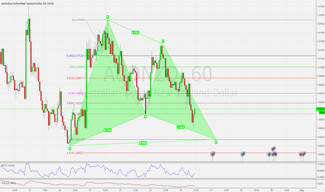 AUDNZD: AUDNZD H1 BULLISH GARTLEY PATTERN SETUP