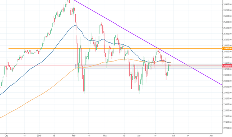DJI: DowJones - Chance für Long?