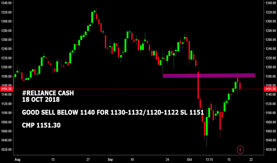 RELIANCE: #RELIANCE CASH : GOOD SELL BELOW 1140