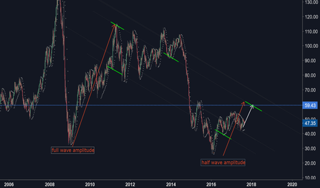 CL1!: CL1! its price is slowly rising...