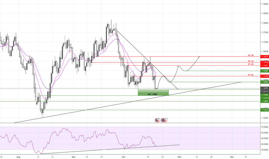 EURUSD: EUR/USD, strong uptrend for the next months