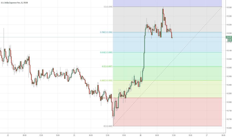 USDJPY: Day Trade Opportunity With Fibonacci Series Analysis For USDJPY