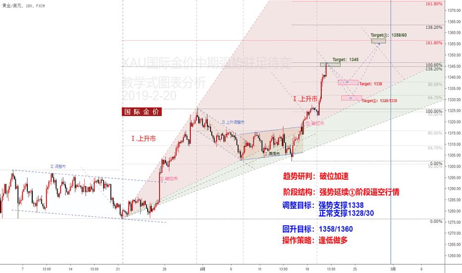 XAUUSD: 金价进入第二轮强势延续阶段,后期注意滞涨情况