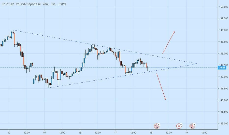 GBPJPY: الباوند ين فى انتظار كسر المثلث