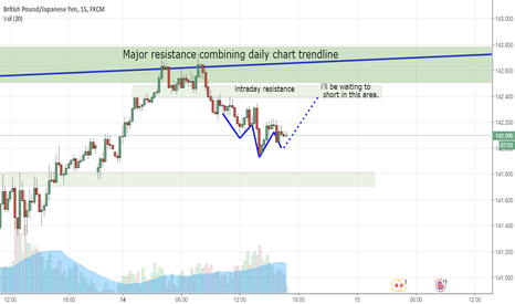 GBPJPY: waiting to short GBPJPY at resistance area