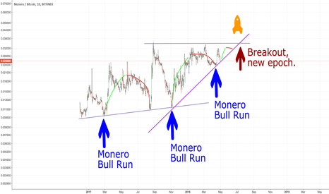 XMRBTC: $XMR Monero Bull-Run (200% earning potential)