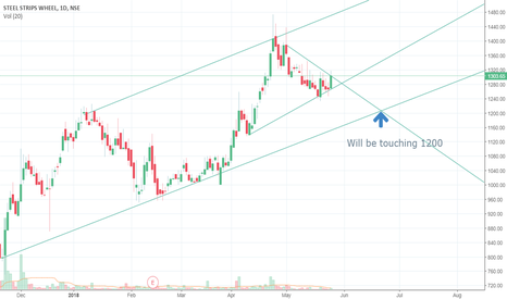 SSWL: SSWL- on a downtrend?