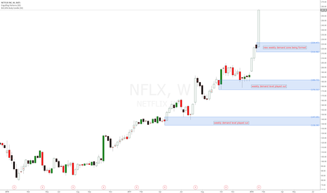 NFLX: Netflix #NFLX new weekly demand levels