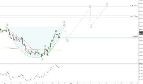USDCAD: USDCAD's Market Overview. Cup with handle and perspective