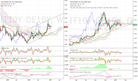 IT10Y-DE10Y: Which one to short more? BTP or Bund?