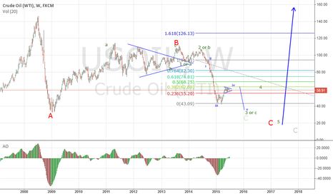 USOIL: Up to around $63-65, down for a new low, First target is $42.