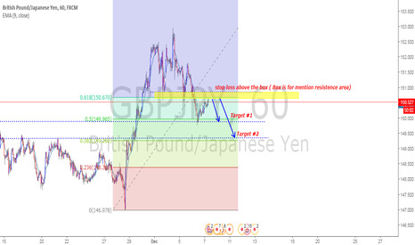 GBPJPY: GBPJPY facing a short term resistance level