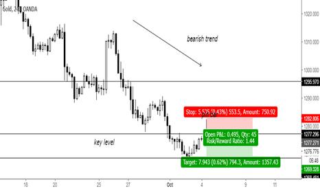 XAUUSD: Trend continuation pin bar at key level