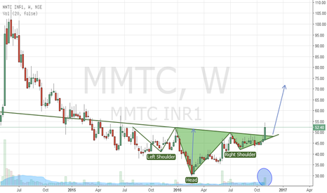 MMTC: Bullish H&S breakout on weekly charts