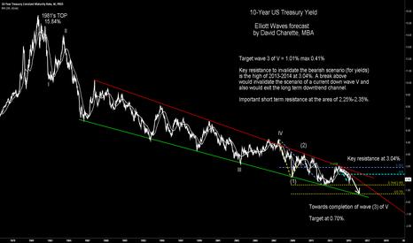 DGS10: 10-Year US Treasury yield downside continuation