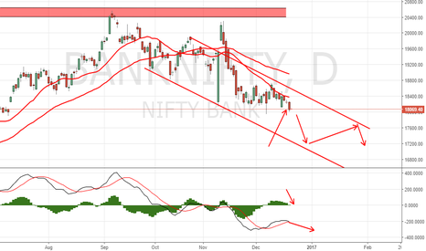 BANKNIFTY: Short Banknifty