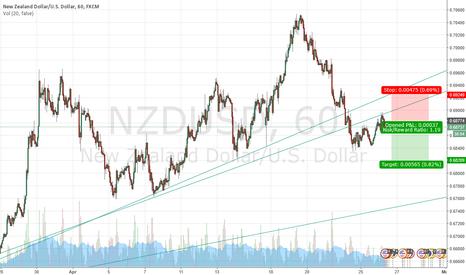 NZDUSD: short term drop