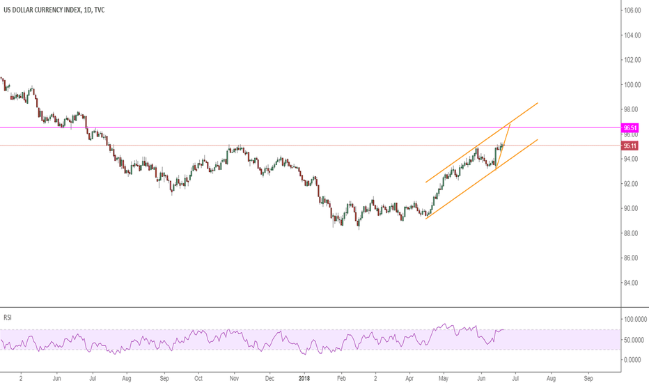 DXY: DXY: now its challenging 96 -96.5