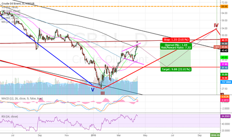 CB1!: Brent Crude : Time For Bulls To Take Rest