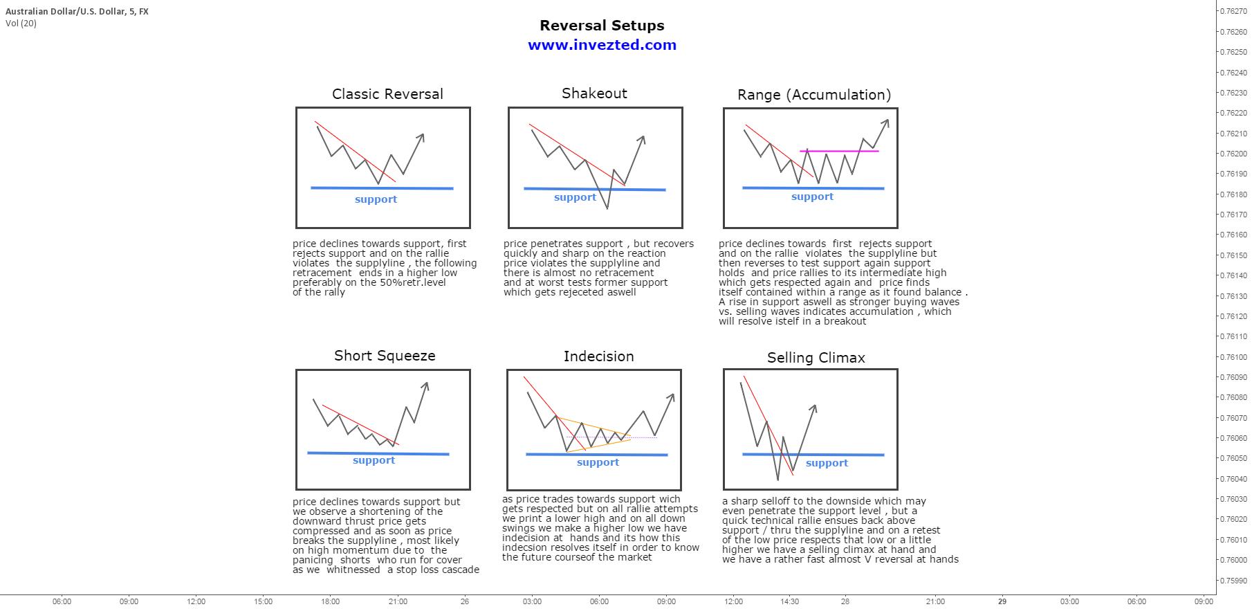 $Study : Reversal Setups