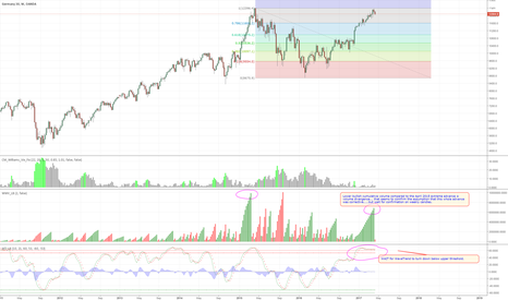 DE30EUR: DAX / GER30 - weekly view ( for options and warrants ).