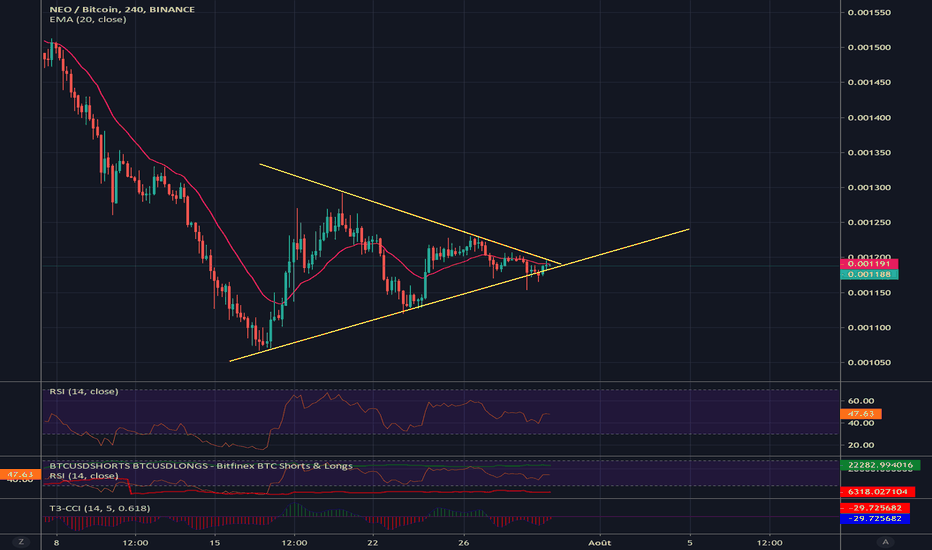 tradingview btc neo