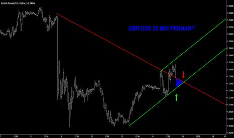 GBPUSD: GBP/USD 30 MIN PENNANT