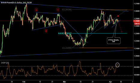 GBPUSD: Sell Opportunity On GBPUSD