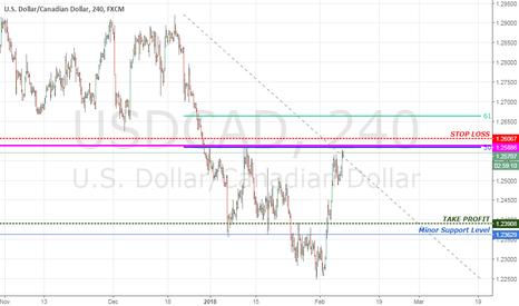 USDCAD: USD/CAD Trend Continuation