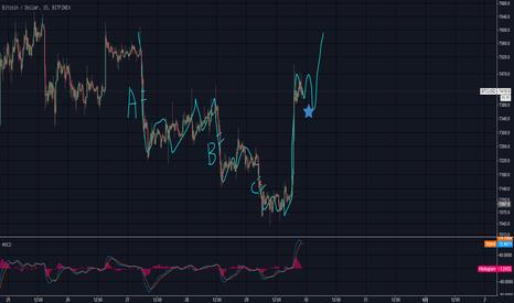 BTCUSD: a,b,c 3段下跌力度减弱,可期一波反转走势,