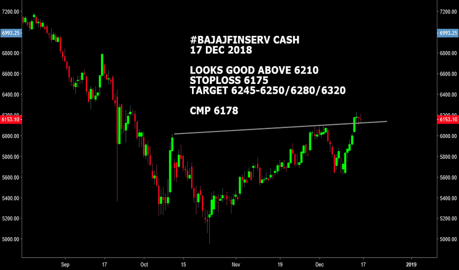 BAJAJFINSV: #BAJAJFIN CASH : LOOKS GOOD ABOVE 6210