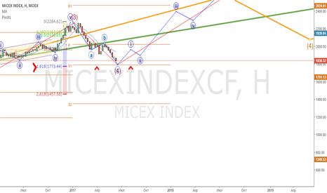 MICEXINDEXCF: Индекс ММВБ