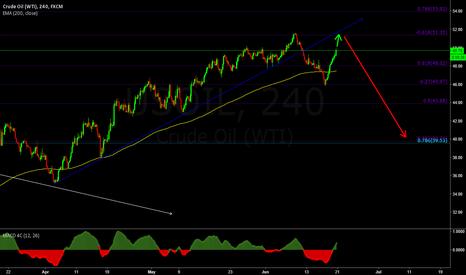 USOIL: Oil Headed For The Trend Retest.
