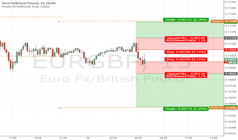 EURGBP: EURGBP Breakout of Asian Session
